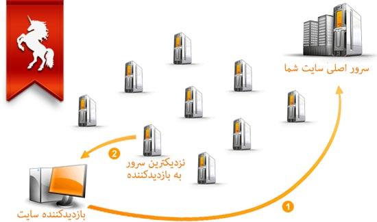 چگونگی کارکرد CDN واسه کاربران سایت